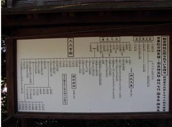 日南市 6駒宮神社 ご由緒 系譜.JPG